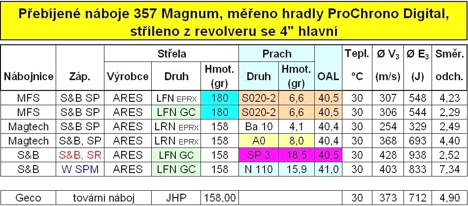 tab123